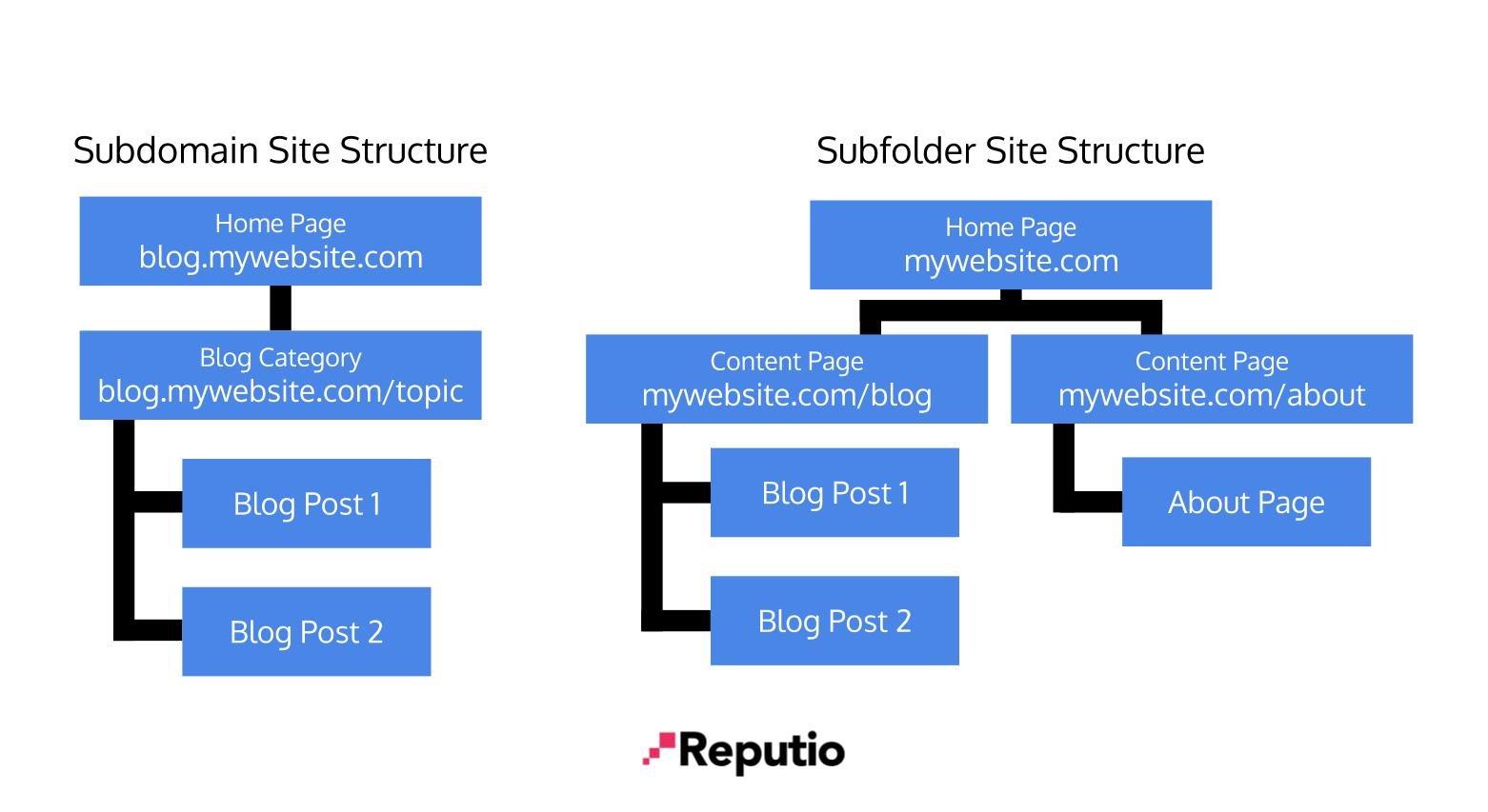 Subfolder & Subdomain Site Structures