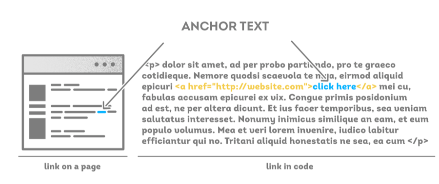 Anchor Text on A Page and In Code