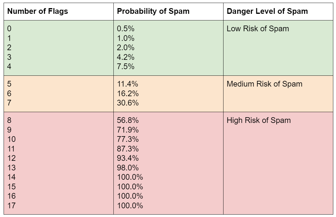 Spam Probability Results